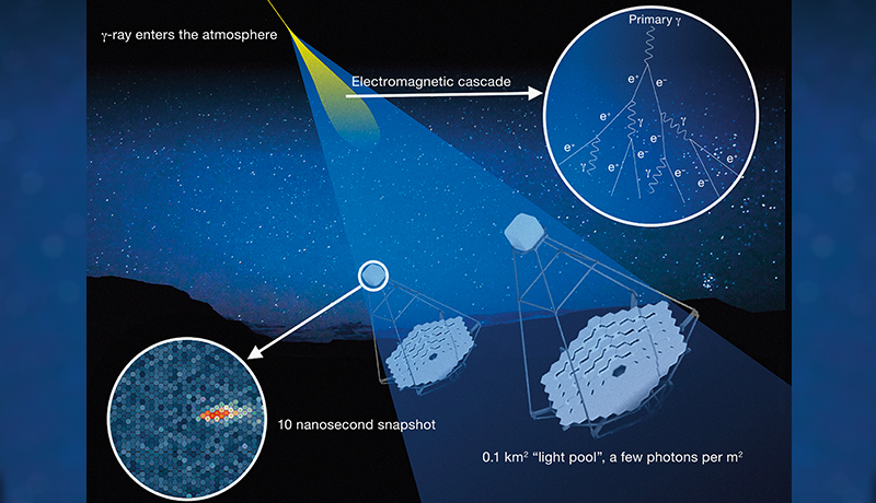 Artist's rendering: Capturing Cherenkov radiation to track gamma rays. <i>Image: CTAO</i>